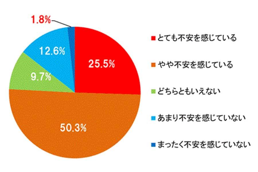 新型コロナウイルスに関するアンケートの結果が発表された