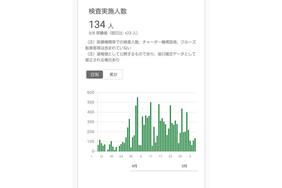 【グラフ】東京都の検査実施件数(東京都 新型コロナウイルス感染症対策サイトより)