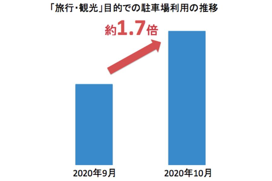 「旅行・観光」目的での駐車場予約の推移のグラフ【画像:akippa株式会社調べ】