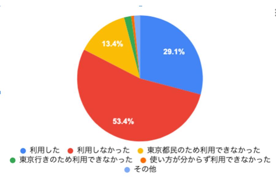 【画像:akippa株式会社調べ】
